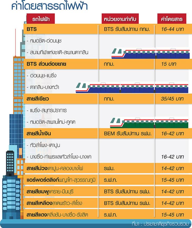 จะสิ้นสุดการลดค่าโดยสารดังกล่าว และจะเก็บค่าโดยสารรถไฟฟ้าสายสีม่วงในอัตราปกติ  14-42 บาท ตั้งแต่วันที่ 1 พฤศจิกายน 2560 เป็นต้นไป ...